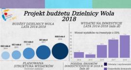 Rekordowy budżet dzielnicy